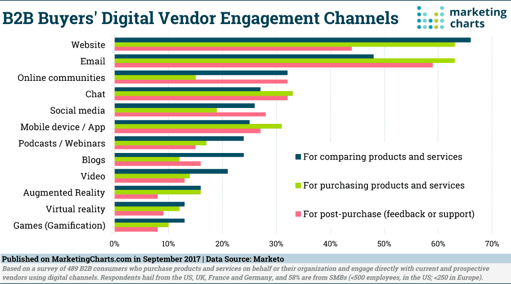 B2B Buyer Digital Engagement Platform Comparison