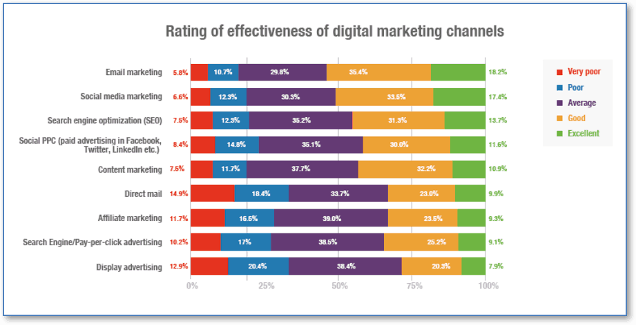 Which Digital Marketing Channel Works Best?